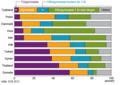 SCB utbildningsnivåer invandrade till Sverige 2000-2013.png