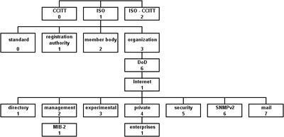 management information base � wikipedia