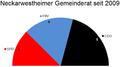 Sitzverteilung Gemeinderat Neckarwestheim 2009.png