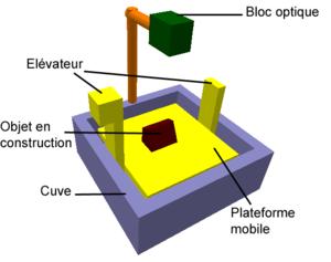 Structure d'un appareil de stereolithographie/...