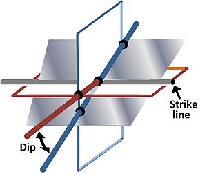Strike and dip - Strike line and dip of a plane describing attitude relative to a horizontal plane and a vertical plane perpendicular to the strike line