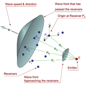 Geometry of spherical waves emanating from an emitter and passing through several receivers.
