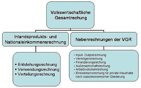 Volkswirtschaftliche Gesamtrechnung - WikiVisually