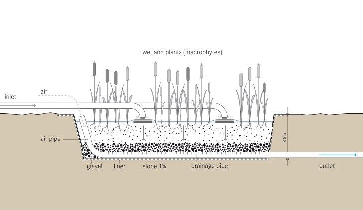Tilley et al 2014 Schematic of the Vertical Flow Constructed Wetland