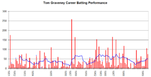 Tom Graveney - Tom Graveney's career performance graph
