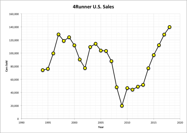 Toyota 4Runner US sales by year