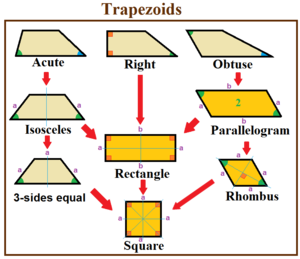 Trapezoid - Trapezoid special cases
