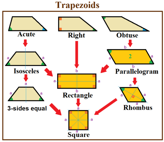 Trapezoid special cases. The orange figures also qualify as parallelograms. Trapezoid special cases.png