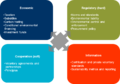 Typology of market governance mechanisms.png