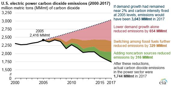 U.S. electric power carbon dioxide emissions (2000-2017) (43797645490)