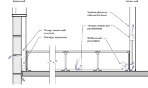 Underfloor Air Distribution Wikipedia