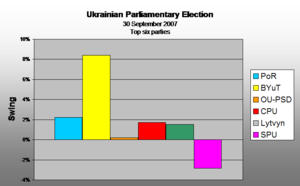 Politics of Ukraine - Swing 2006 to 2007 (Top Six parties)