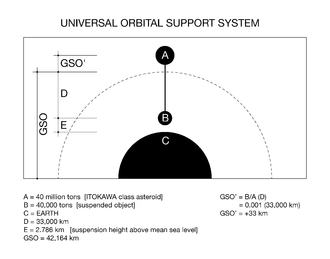 Space tether - Example of a possible layout using the Universal Orbital Support System.
