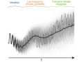 Weather, low-frequency climate variability and transient climate response from mixing climate dynamics.png