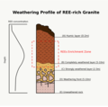 Weathering Profile 2.png