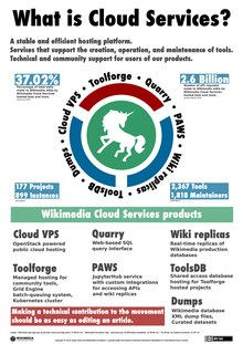 What is Cloud Services? poster.pdf