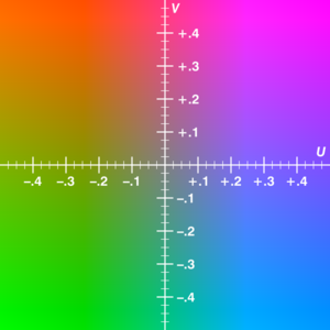 Example of U-V color plane, Y value=0.