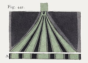 Young's interference experiment - From a book published in 1807 relating lectures given by Young in 1802 to London's Royal Institution