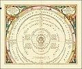 1660 chart illustrating of Tycho Brahe's model of the Universe.jpg