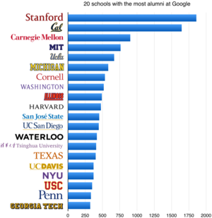 20 colleges with the most alumni at Google.png