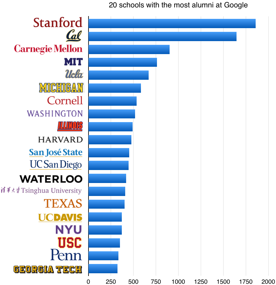 20 colleges with the most alumni at Google