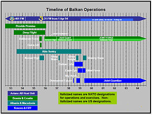 Aviano Air Base - Timeline of Balkan Operations, 31st Fighter Wing
