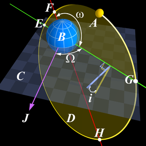 Apsis - Keplerian orbital elements: point F is at the pericenter, point H is at the apocenter, and the red line between them is the line of apsides