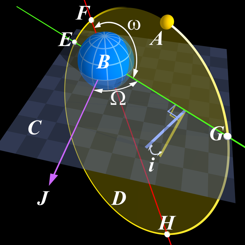 Angular parameters of an elliptical orbit