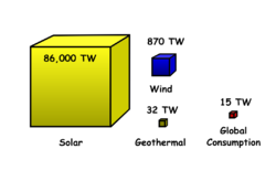 Solar energy reaching the earth's surface (left) greatly exceeds both total wind energy (center) and global energy consumption (right), although only a small portion of each is recoverable.