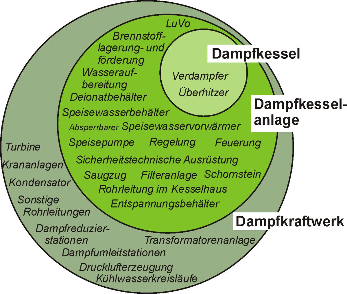 Dampfkessel – Wikipedia