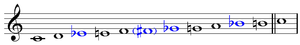 Blue note - Image: Blue notes in major scale