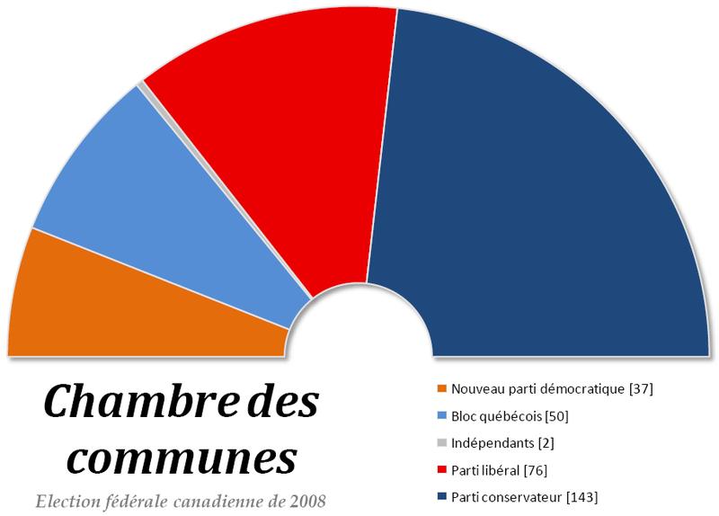 File chambre des communes du canada wikimedia for Chambre de communes
