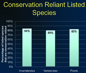 Conservation-reliant species - Percentages of United States listed species which are conservation-reliant.