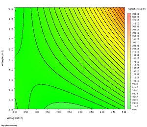 Plot (graphics) - Image: Contour plot
