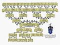 Custom family tree Genealogy Art.jpg