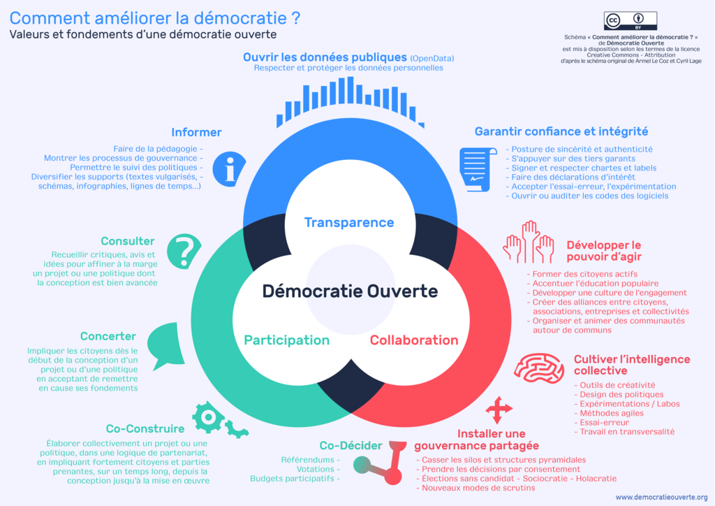 Citaten Democratie Wikipedia : Fichier démocratie ouverte — wikipédia