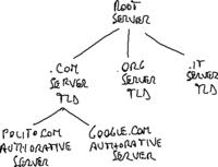DNS hierarchy.png