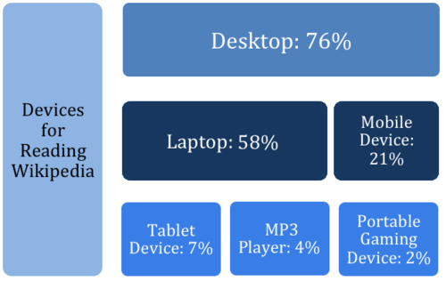Devices used for reading Wikipedia.png