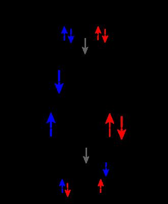 Dexter electron transfer - Schematic of Dexter electron (energy) transfer