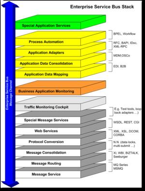 Enterprise service bus - ESB hive of commodity components