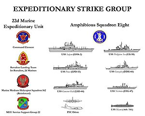 Expeditionary Strike Group - Ships of an Expeditionary Strike Group, circa early 2014