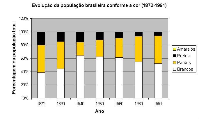 Evolução da população brasileira conforme a cor - percentuais (1872-1991)