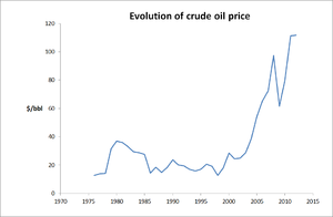 Ecomechatronics - Evolution of crude oil price. Data source: Statistical Review of World Energy 2013, BP