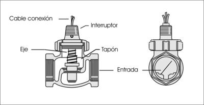diagrama sensor de flujo tipo tap�n