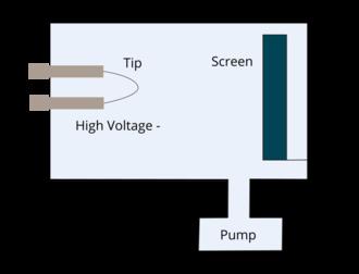 Field-emission microscopy - FEM experimental set-up