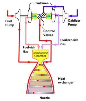 Staged combustion cycle - Full-flow staged combustion rocket cycle