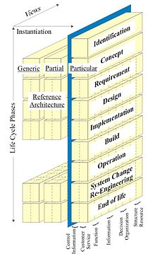 Enterprise Architecture Wikiquote