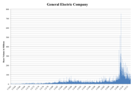 General Electric - Wikipedia