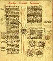 Genealogies dels comtes de Barcelona-sXV-03.jpg