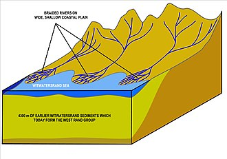 Witwatersrand - Image: Gold bearing braided rivers